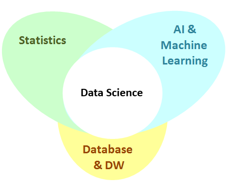 Data Science and Machine Learning strategies