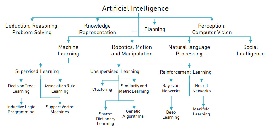 Artificial Intelligence Course Training Institute in Hyderabad