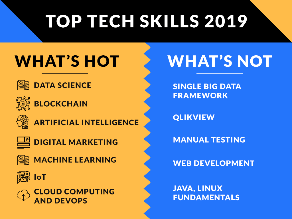 Top Technology Skills required in 2019