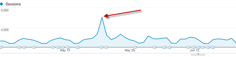 How to Increases Web Site Traffic?